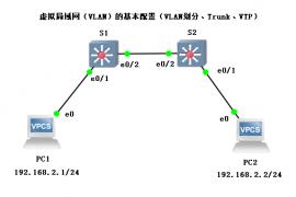 VLAN的基本配置(VLAN划分、trunk、VTP)